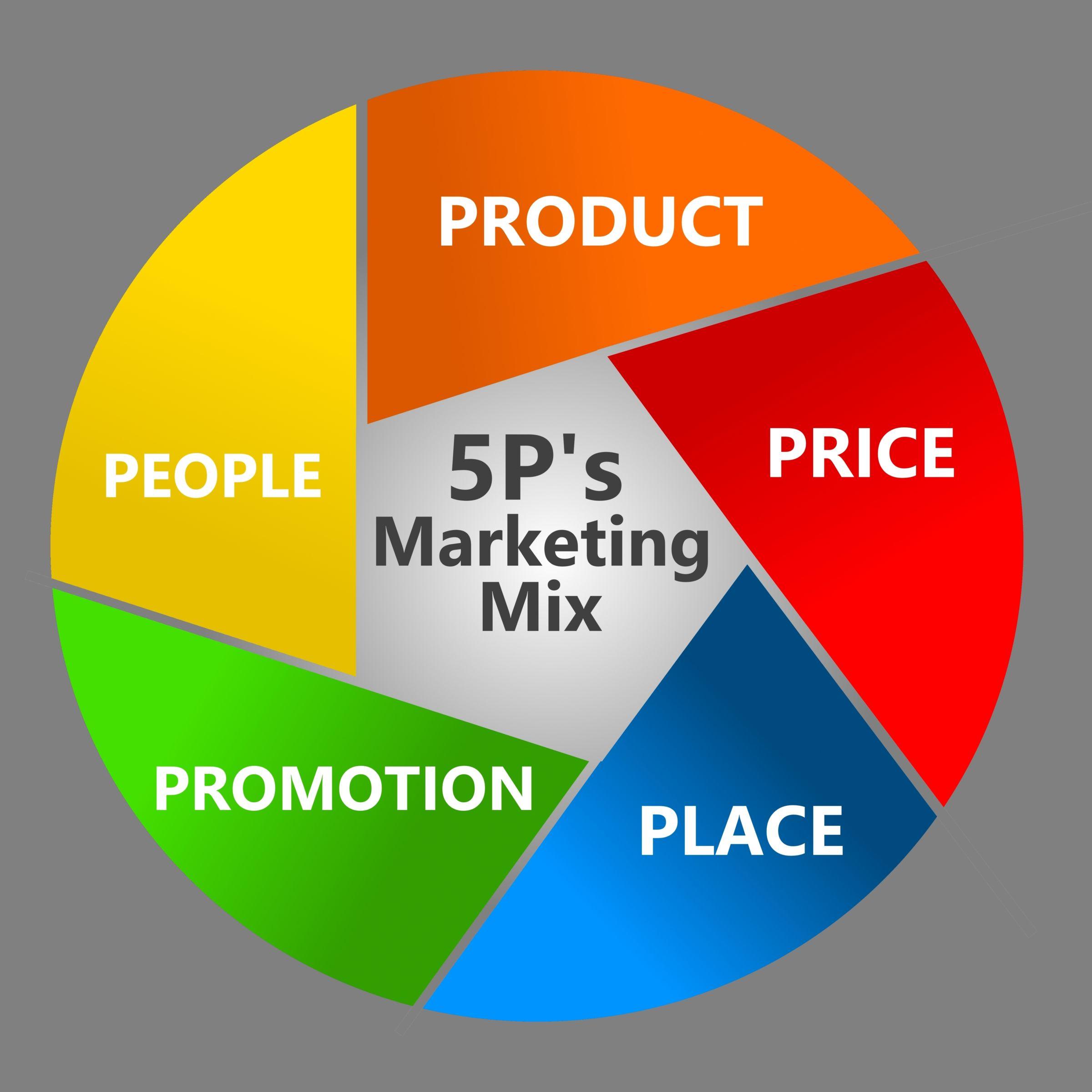 5P's im Marketing Mix